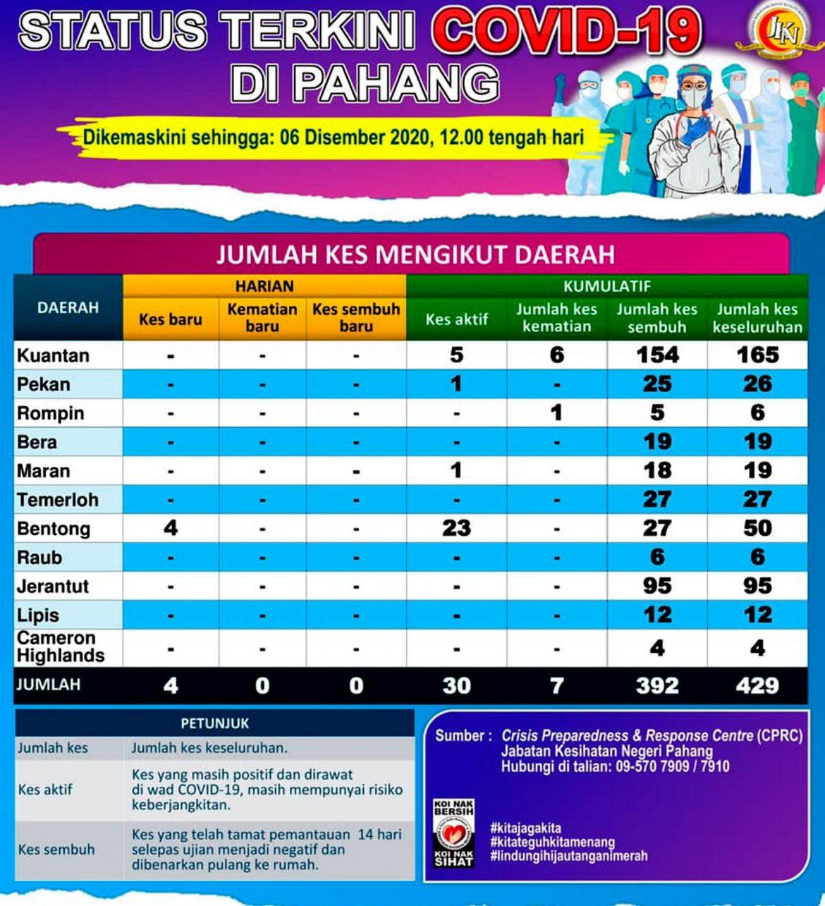 Bentong rekod empat kes baru COVID-19 menjadikan jumlah keseluruhan 30 kes aktif di Pahang