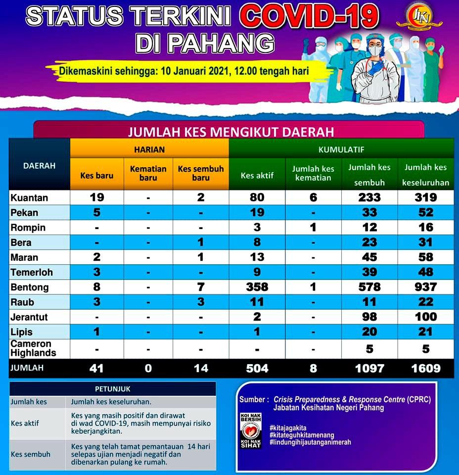 COVID-19 : Pahang catat 1,609 kes keseluruhan dengan 8 kematian sementara 1,097 sembuh