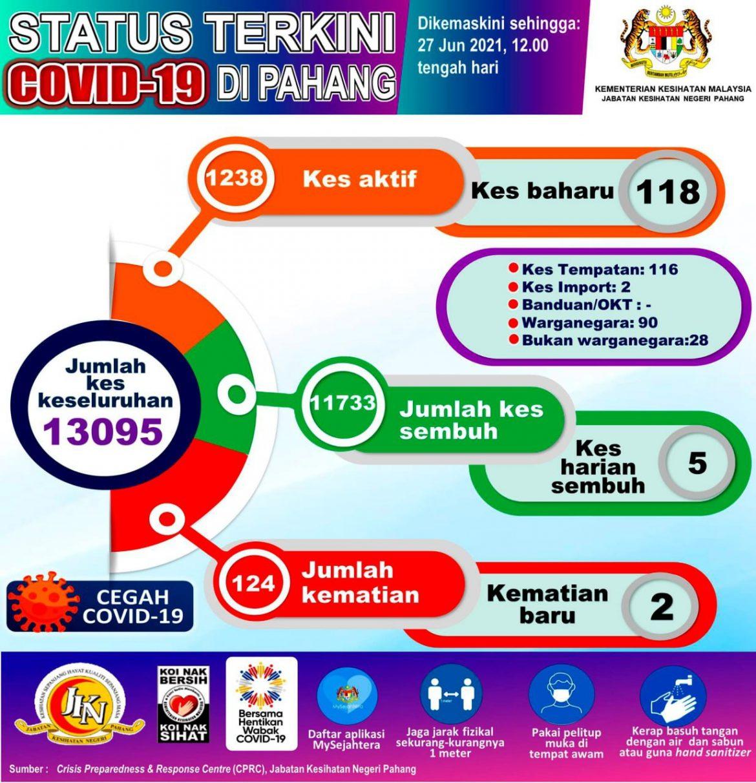 Pahang catat 118 kes baharu COVID-19
