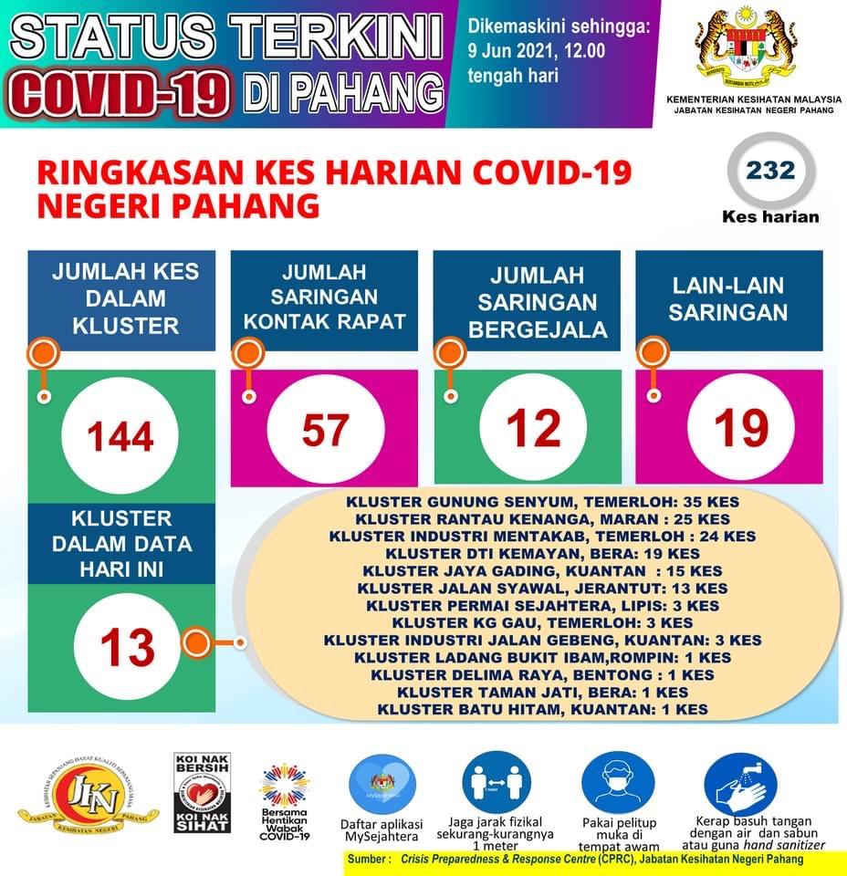 COVID-19: Kes baru di Pahang makin bertambah