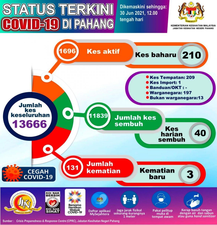 Pahang catat 210 kes baharu COVID-19