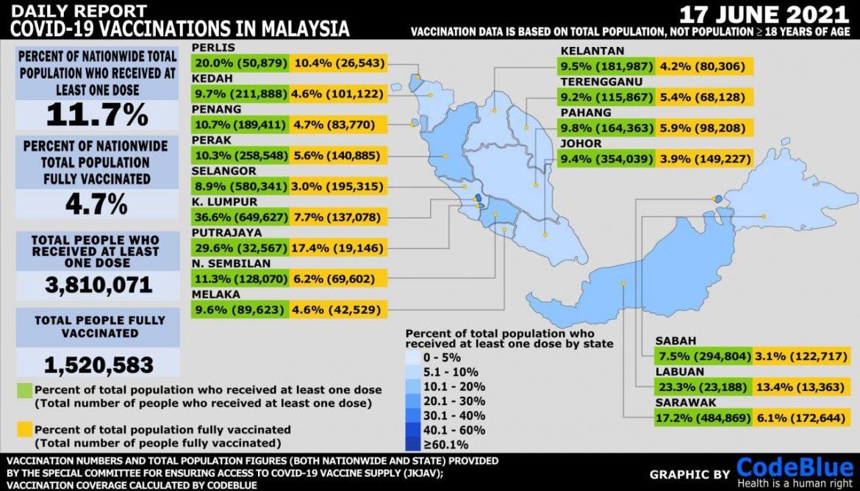 Sudah 14 peratus rakyat Pahang divaksinasi setakat semalam