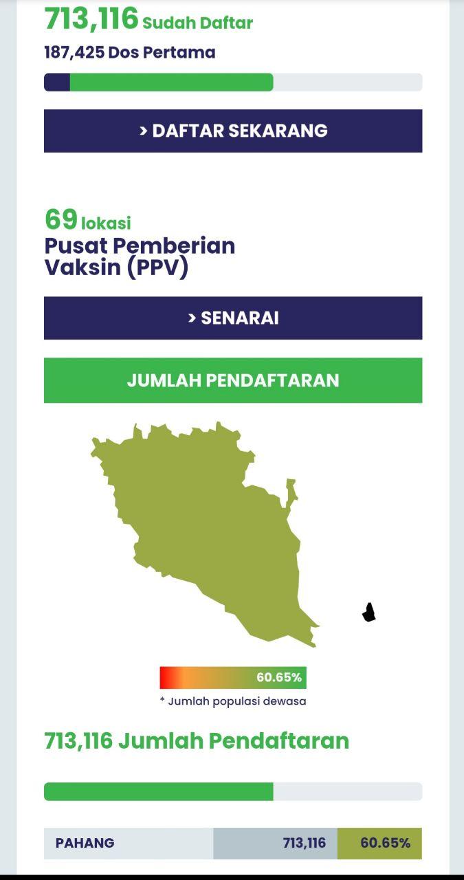 Lebih 700,000 rakyat Pahang sudah daftar untuk vaksinasi