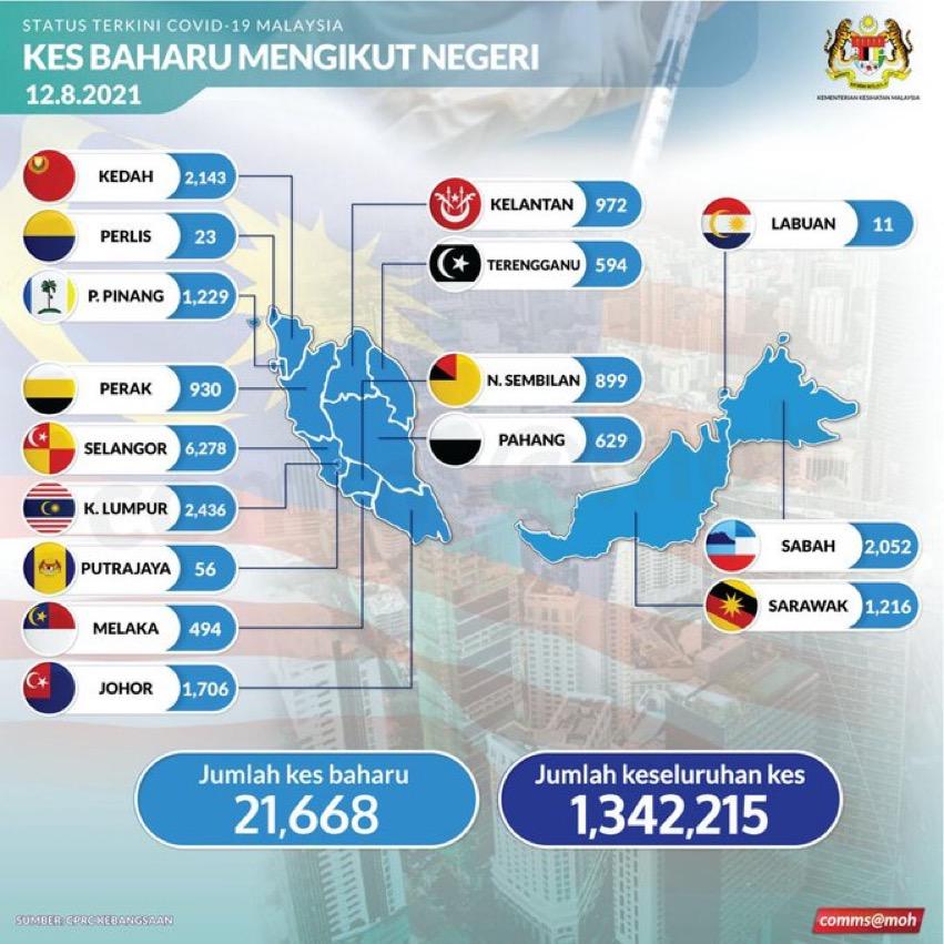 21,668 kes harian COVID-19 tertinggi di Malaysia