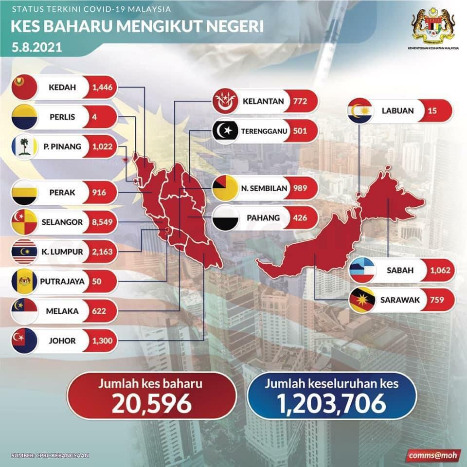 Covid-19 di Malaysia 20,569 kes hari ini