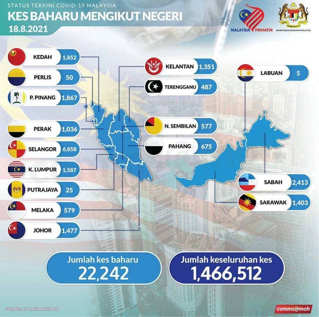 22,242 kes harian COVID-19 tertinggi di Malaysia