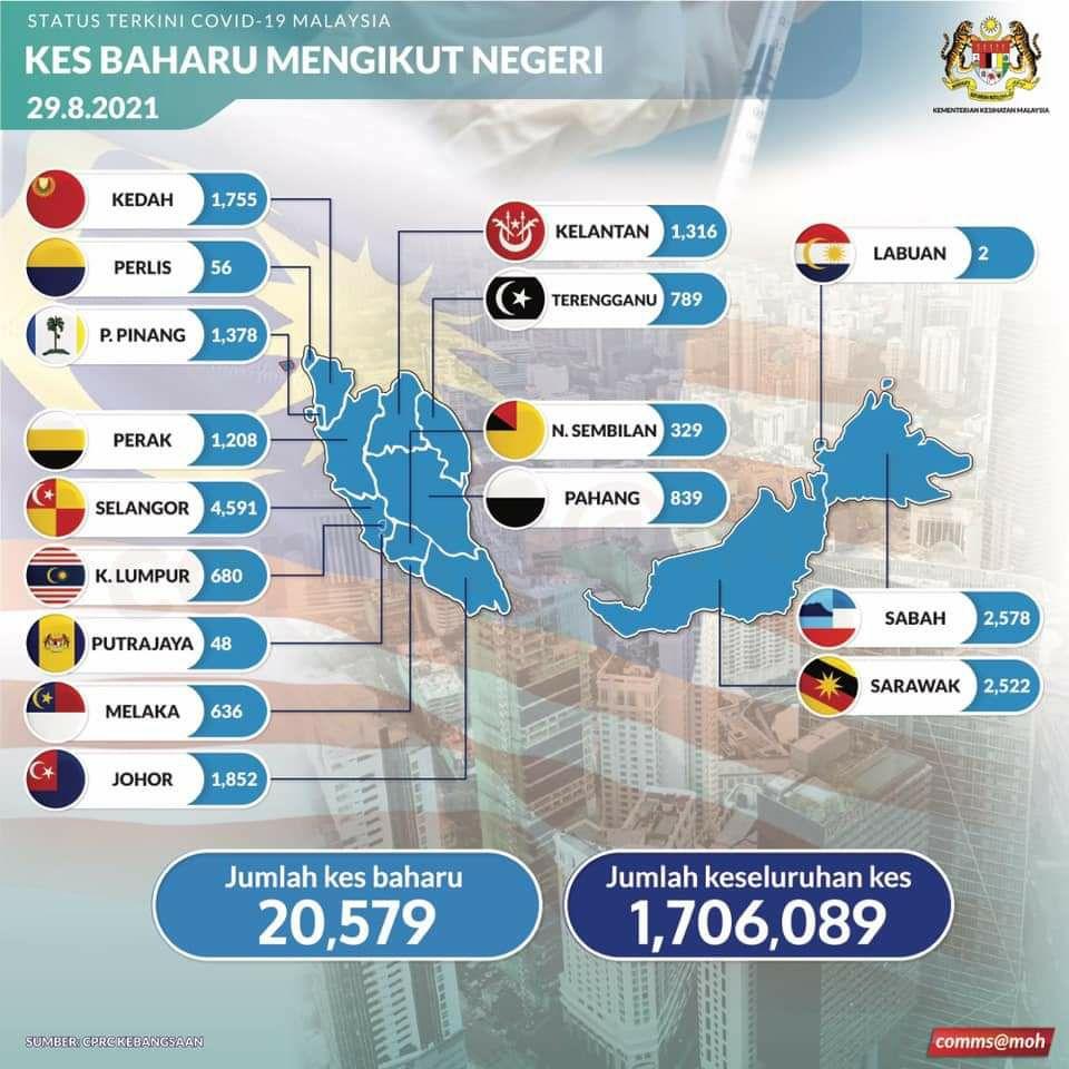 Kes harian COVID-19 di Pahang melonjak kepada 839