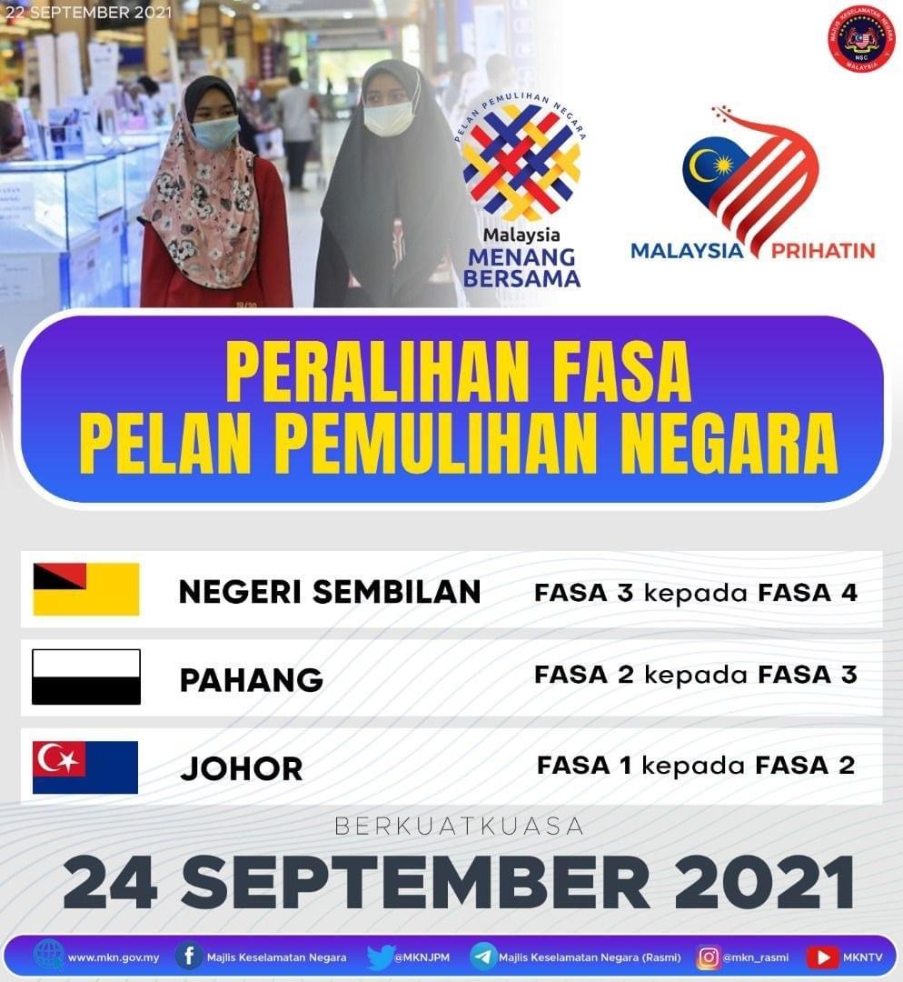 Pahang beralih ke Fasa Tiga PPN mulai Jumaat